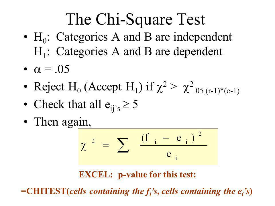 The Chi-Square Test H 0 : Categories A and B are independent H 1 : Categories A and B are dependent =.05 Reject H 0 (Accept H 1 ) if 2 > 2.05,(r-1)*(c-1) Check that all e ijs 5 Then again, EXCEL: p-value for this test: =CHITEST(cells containing the f i s, cells containing the e i s)