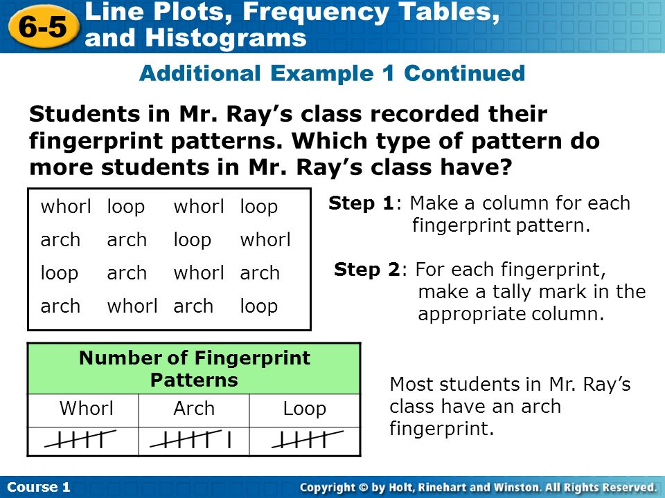 Course 1 6-5 Line Plots, Frequency Tables, and Histograms A histogram is a bar graph that shows the number of data items that occur within each interval.