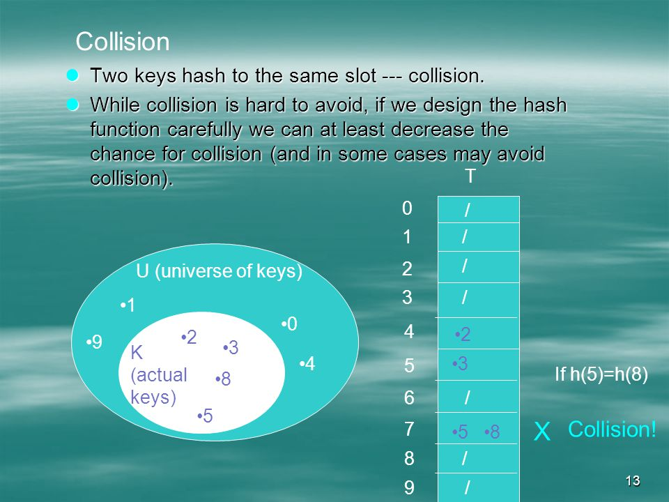 13 Two keys hash to the same slot --- collision. Two keys hash to the same slot --- collision.
