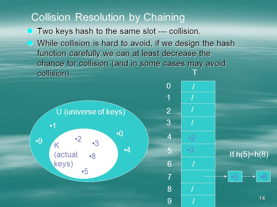 14 Two keys hash to the same slot --- collision. Two keys hash to the same slot --- collision.