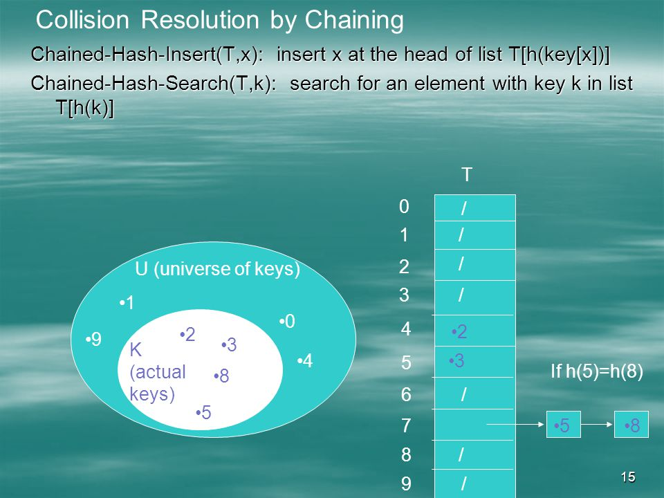 15 Chained-Hash-Insert(T,x): insert x at the head of list T[h(key[x])] Chained-Hash-Search(T,k): search for an element with key k in list T[h(k)] U (universe of keys) K (actual keys) T / / / / / Collision Resolution by Chaining / / If h(5)=h(8) 58