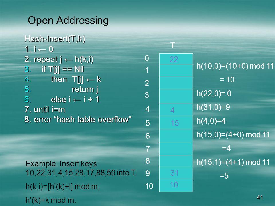41 Hash-Insert(T,k) 1. i 0 2. repeat j h(k,i) 3.if T[j] == Nil 4.