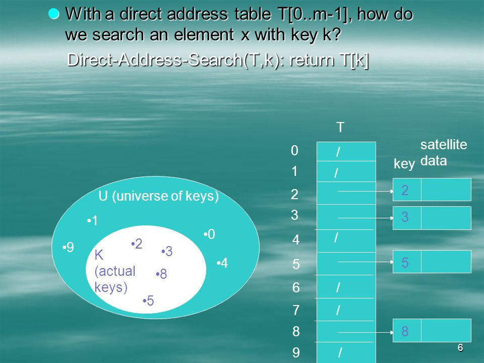 6 With a direct address table T[0..m-1], how do we search an element x with key k.