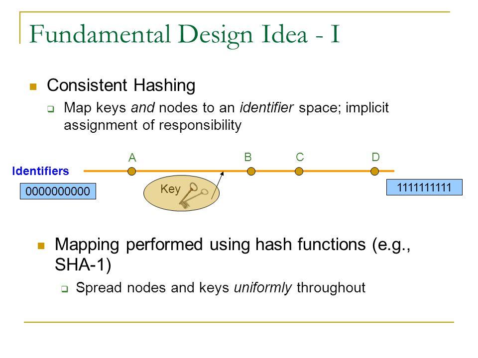 Fundamental Design Idea - II Prefix / Hypercube routing Source Destination Zoom In