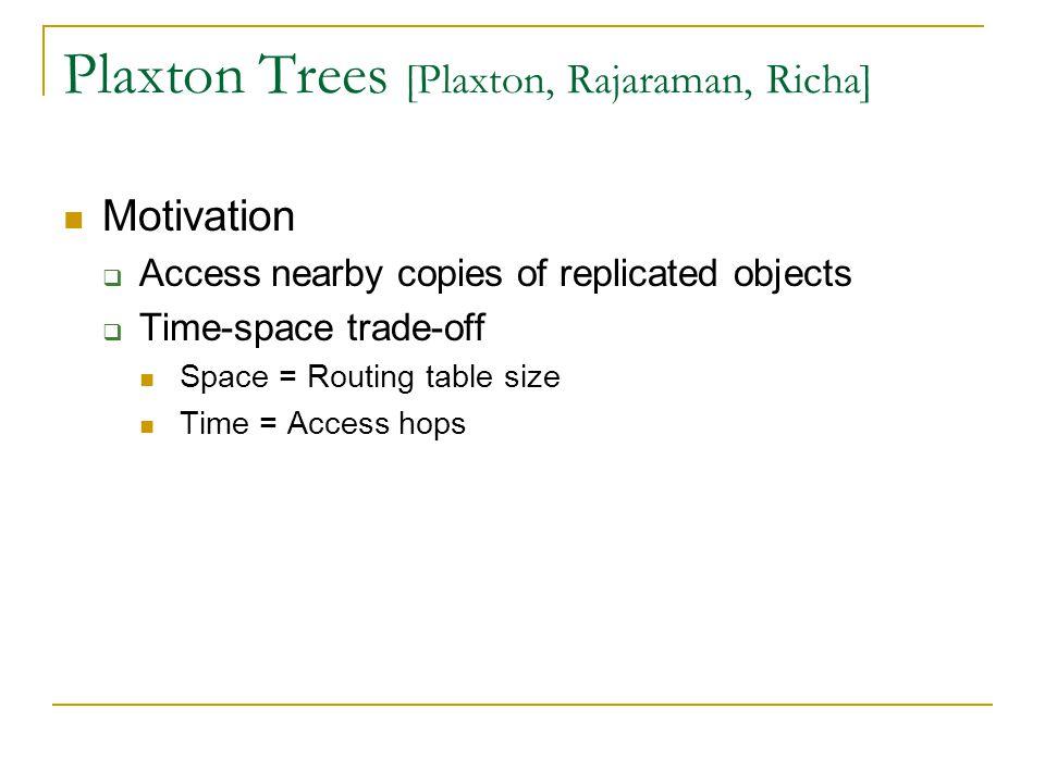 Plaxton Trees Algorithm 9AE4247B 1.