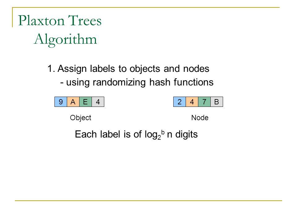 Plaxton Trees Algorithm 247B 2.