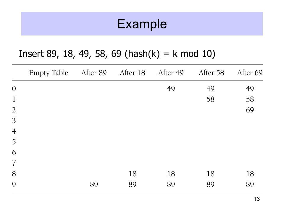 13 Example Insert 89, 18, 49, 58, 69 (hash(k) = k mod 10)