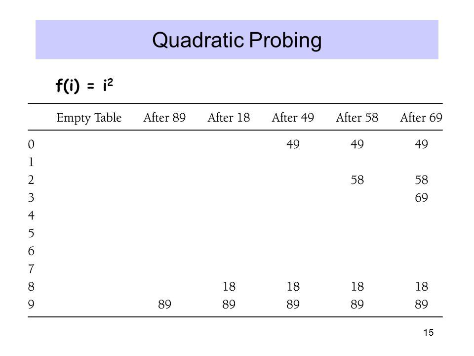 15 Quadratic Probing f(i) = i 2