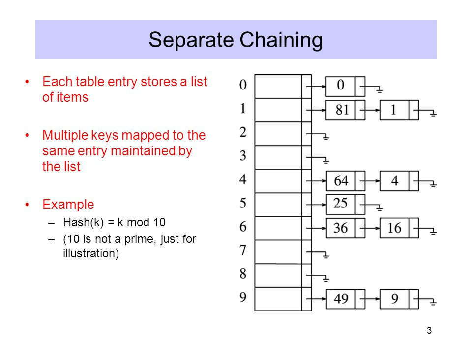 4 Separate Chaining Implementation Type Declaration for Separate Chaining Hash Table
