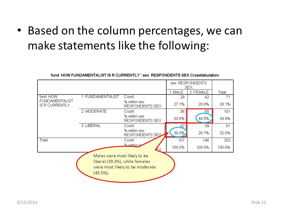 6/11/2014Slide 12 Based on the column percentages, we can make statements like the following: Males were most likely to be liberal (39.3%), while fema