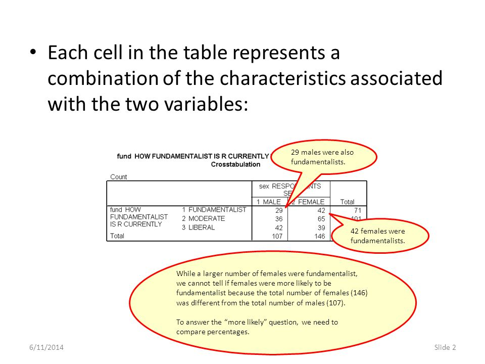 6/11/2014Slide 3 There are three percentages that can be calculated for a contingency table: percentage of the total number of cases percentage of the total in each row percentage of the total in each column Each of the three percentages provide different information and answer a different question.