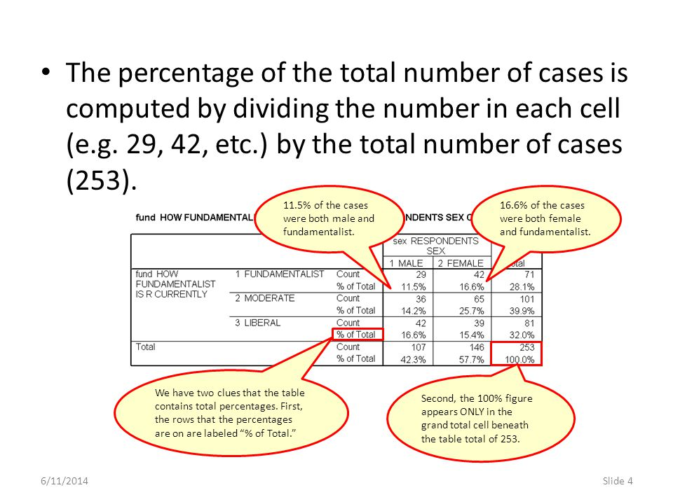 6/11/2014Slide 5 The percentage of the total for each row is computed by dividing the number in each cell (e.g.