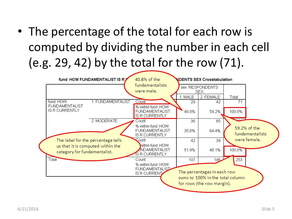 6/11/2014Slide 5 The percentage of the total for each row is computed by dividing the number in each cell (e.g. 29, 42) by the total for the row (71).