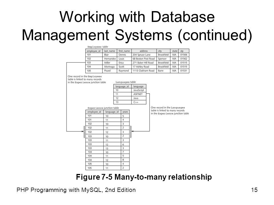 15PHP Programming with MySQL, 2nd Edition Working with Database Management Systems (continued) Figure 7-5 Many-to-many relationship