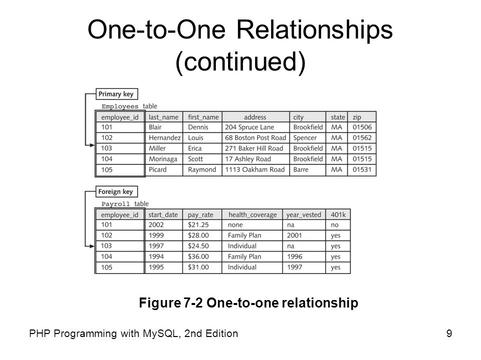 9PHP Programming with MySQL, 2nd Edition One-to-One Relationships (continued) Figure 7-2 One-to-one relationship