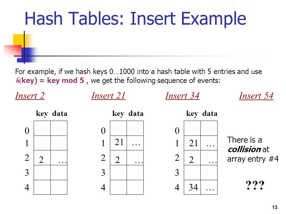13 Hash Tables: Insert Example For example, if we hash keys 0…1000 into a hash table with 5 entries and use h ( key) = key mod 5, we get the following