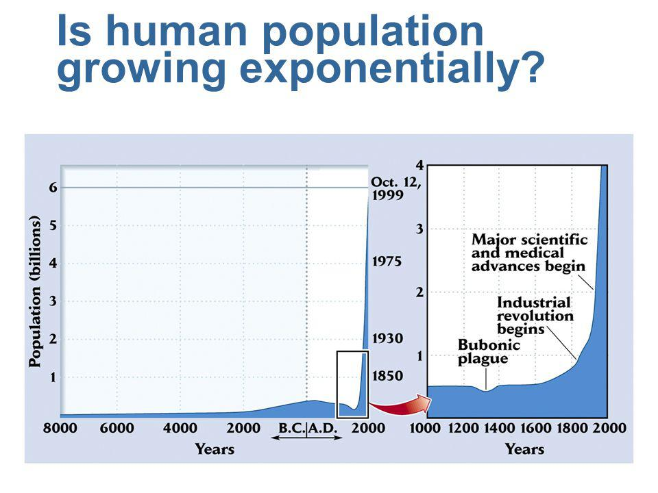 Is human population growing exponentially?