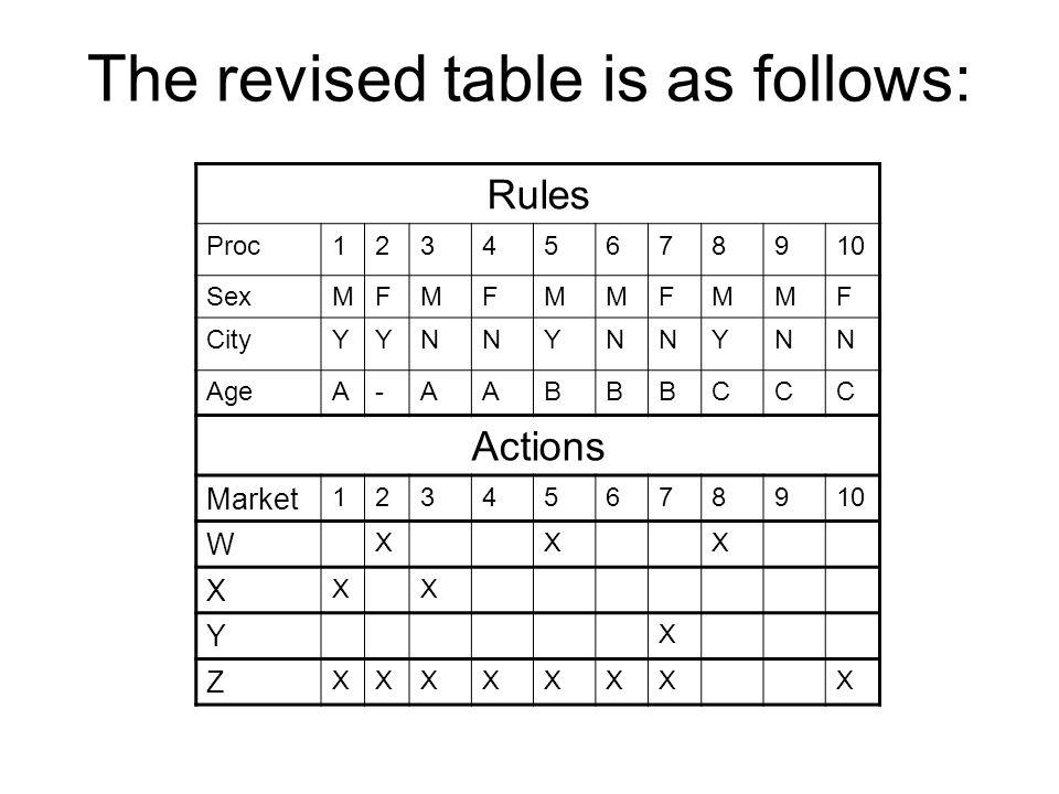 The revised table is as follows: Rules Proc12345678910 SexMFMFMMFMMF CityYYNNYNNYNN AgeA-AABBBCCC Actions Market 12345678910 W XXX X XX Y X Z XXXXXXXX