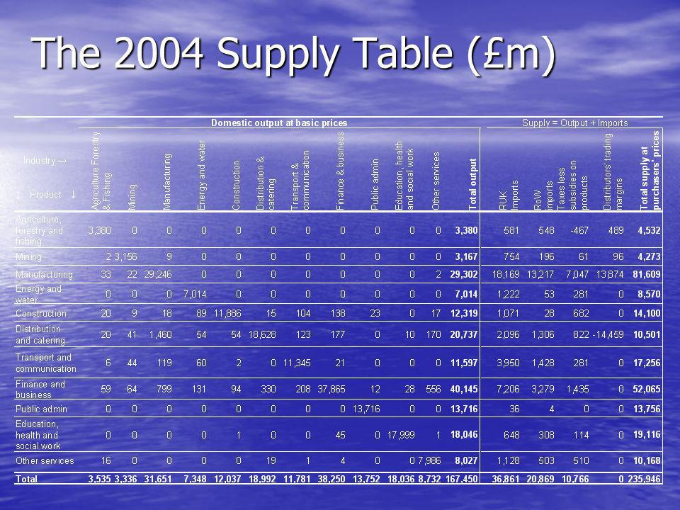 The 2004 Use table (£m)