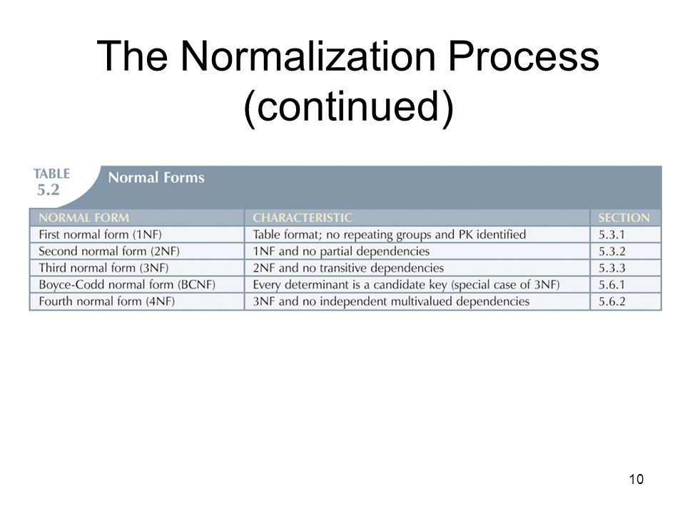 10 The Normalization Process (continued)