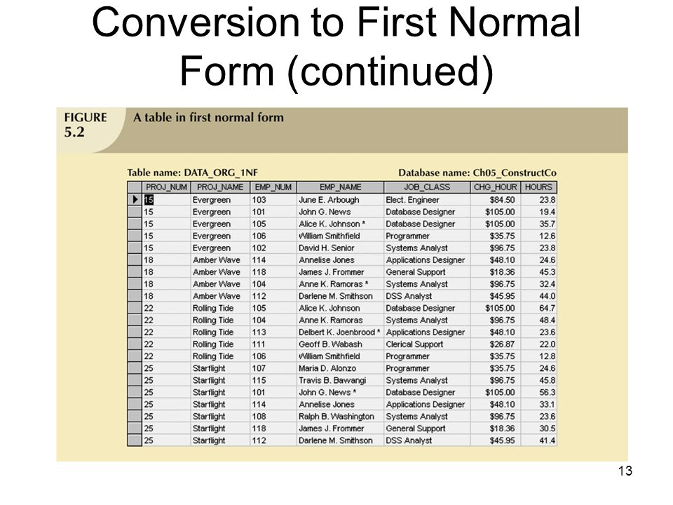 13 Conversion to First Normal Form (continued)