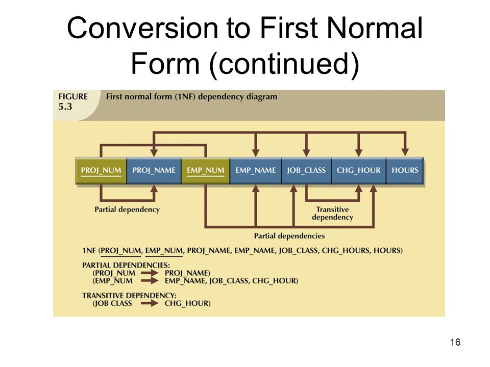 16 Conversion to First Normal Form (continued)