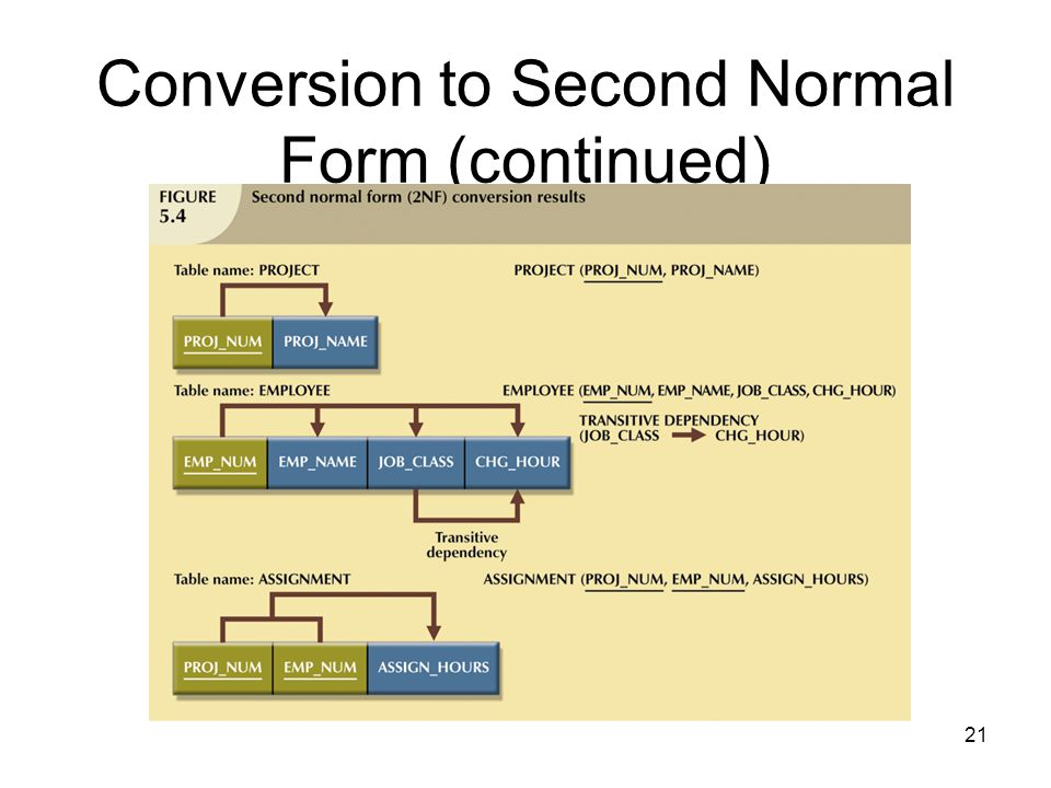 21 Conversion to Second Normal Form (continued)