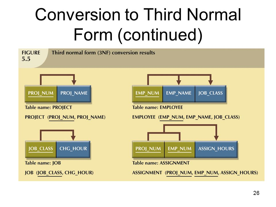 26 Conversion to Third Normal Form (continued)