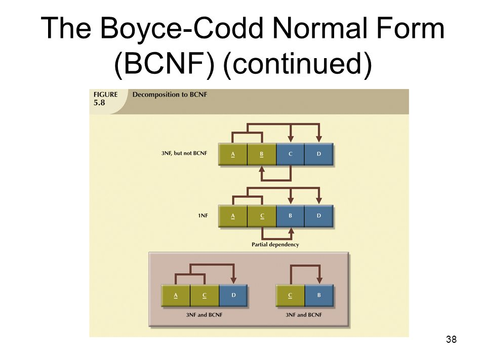 38 The Boyce-Codd Normal Form (BCNF) (continued)