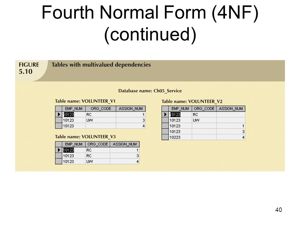40 Fourth Normal Form (4NF) (continued)
