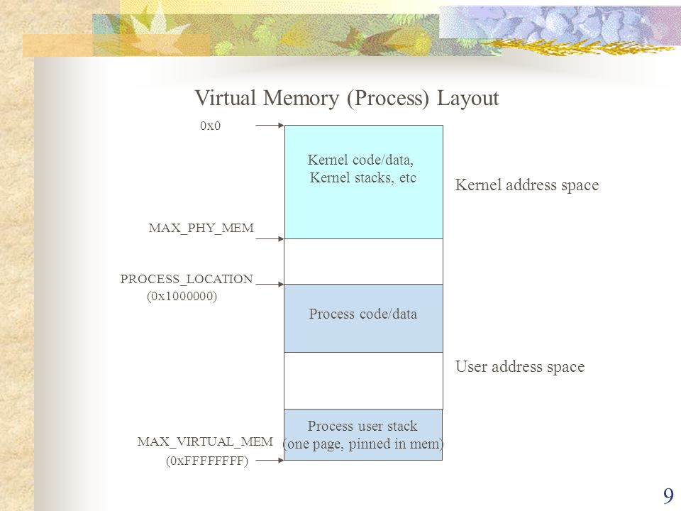 9 Virtual Memory (Process) Layout Kernel code/data, Kernel stacks, etc 0x0 PROCESS_LOCATION MAX_PHY_MEM (0x1000000) Process code/data Process user sta