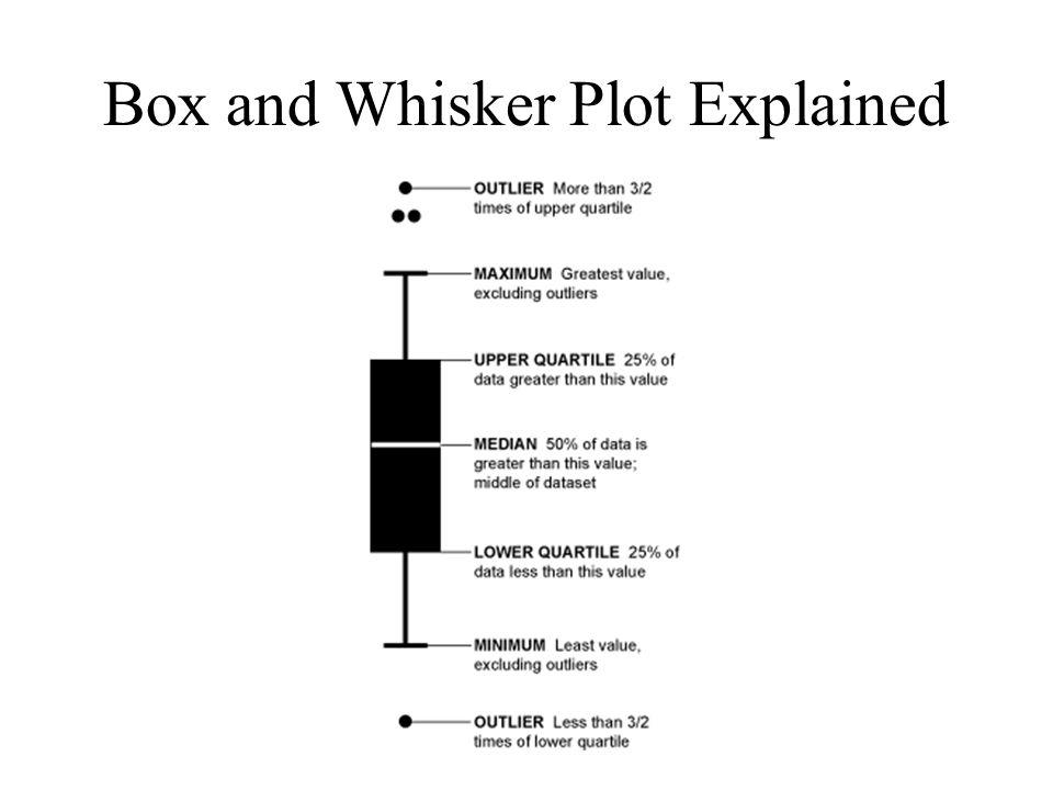 Box and Whisker Plot Explained