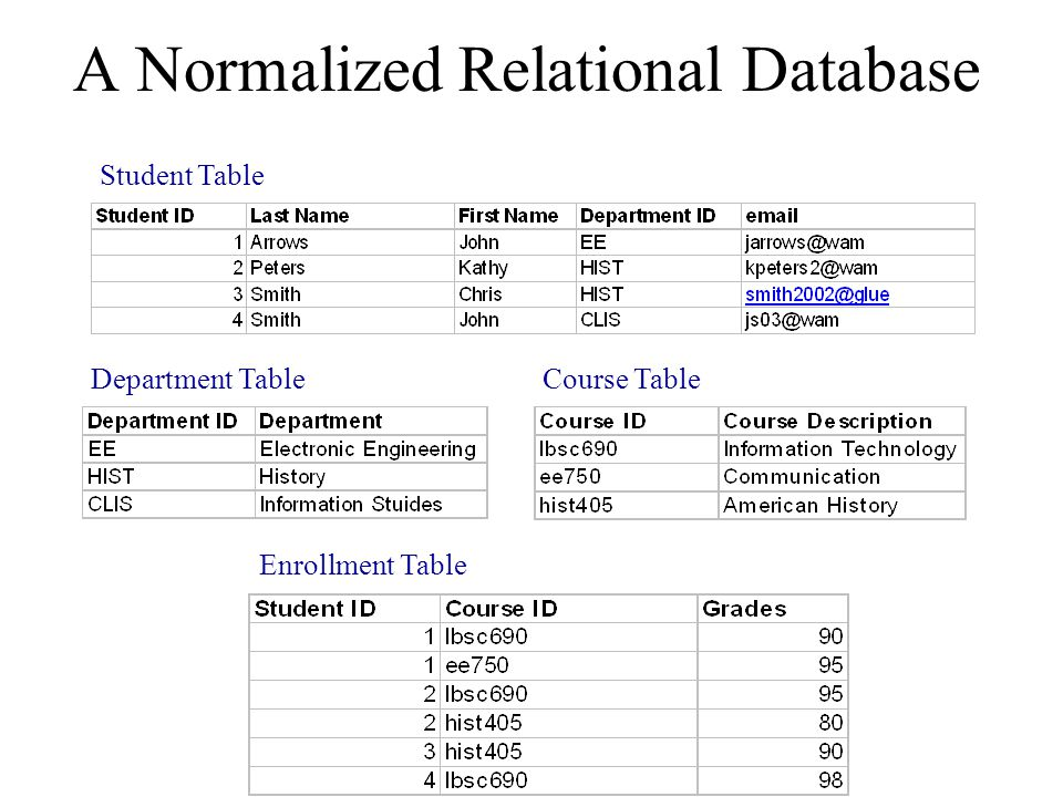 A Normalized Relational Database Student Table Department TableCourse Table Enrollment Table