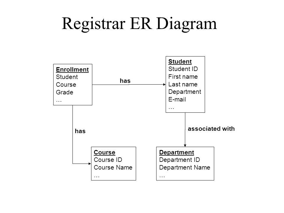 Registrar ER Diagram Enrollment Student Course Grade … Student Student ID First name Last name Department E-mail … Course Course ID Course Name … Depa