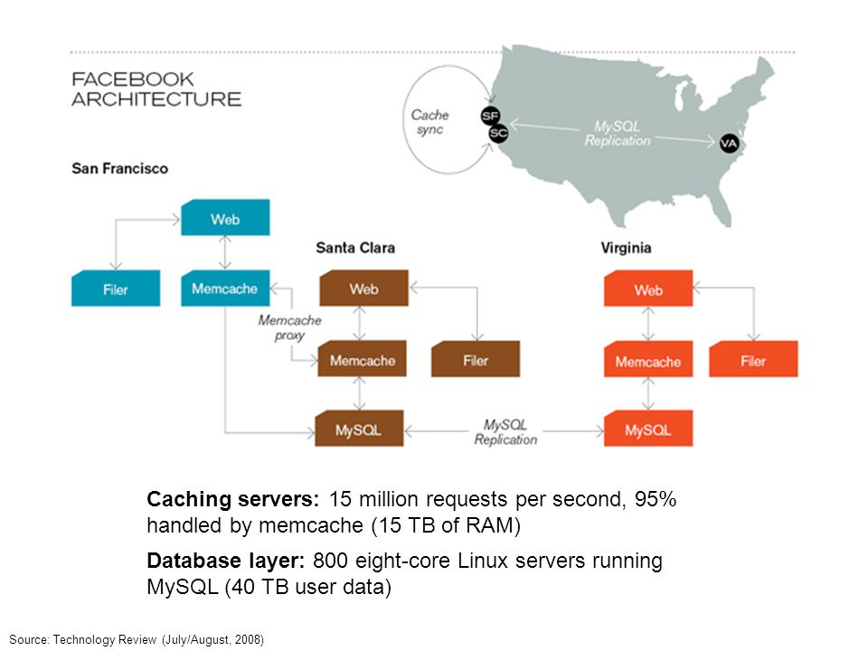 Source: Technology Review (July/August, 2008) Database layer: 800 eight-core Linux servers running MySQL (40 TB user data) Caching servers: 15 million
