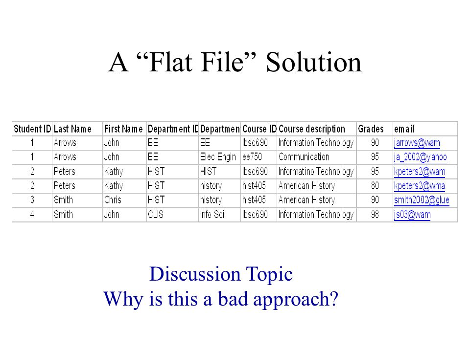 A Flat File Solution Discussion Topic Why is this a bad approach?