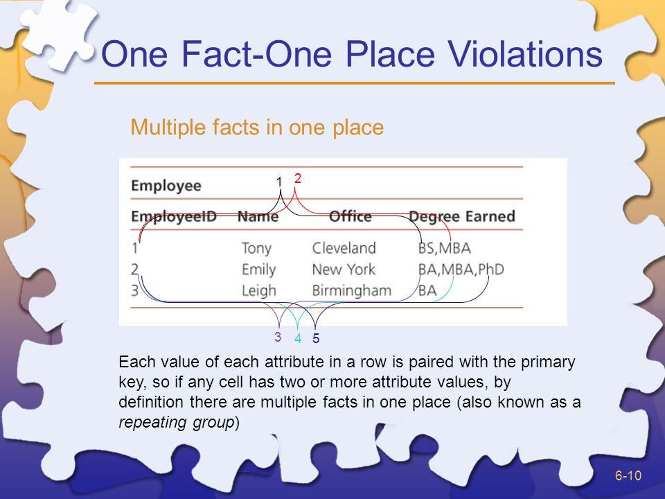 6-10 One Fact-One Place Violations Multiple facts in one place Each value of each attribute in a row is paired with the primary key, so if any cell has two or more attribute values, by definition there are multiple facts in one place (also known as a repeating group)