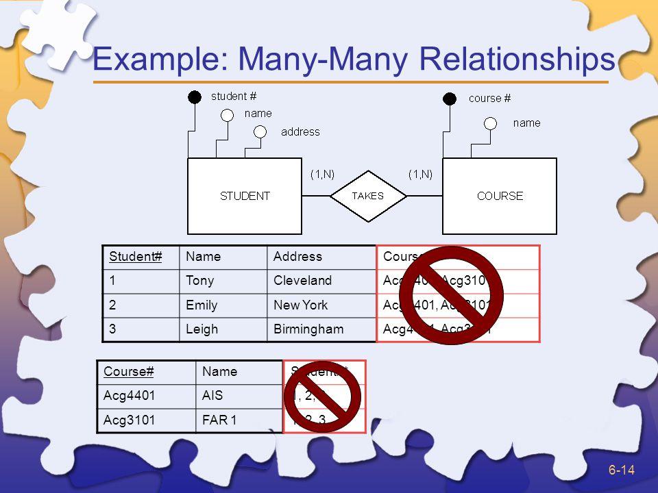 6-14 Example: Many-Many Relationships Student#NameAddress 1TonyCleveland 2EmilyNew York 3LeighBirmingham Course#Name Acg4401AIS Acg3101FAR 1 Course# *