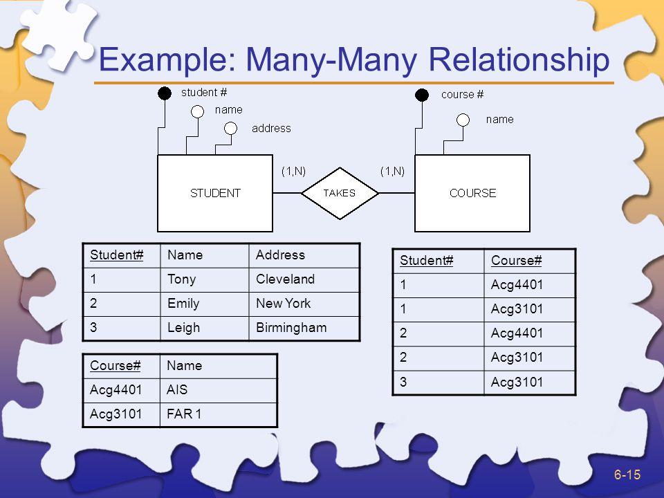 6-15 Example: Many-Many Relationship Student#NameAddress 1TonyCleveland 2EmilyNew York 3LeighBirmingham Course#Name Acg4401AIS Acg3101FAR 1 Student#Co