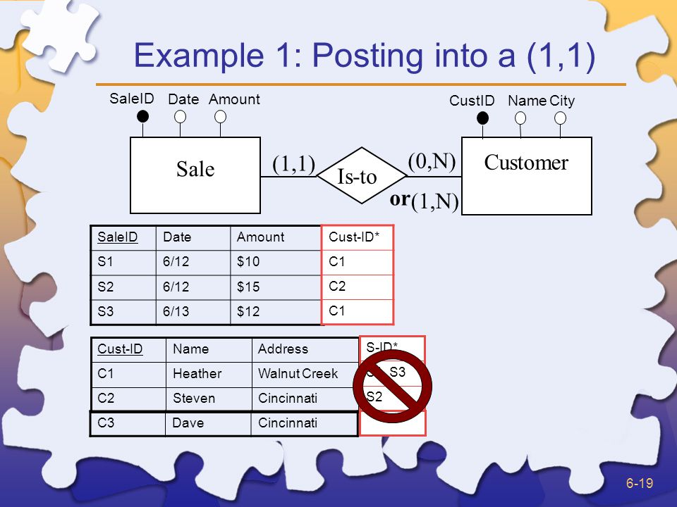 6-19 Example 1: Posting into a (1,1) Sale Customer Is-to (1,1) (0,N) SaleID Date Amount CustID Name City (1,N) or SaleIDDateAmount S16/12$10 S26/12$15 S36/13$12 CincinnatiStevenC2 Walnut CreekHeatherC1 AddressNameCust-ID Cust-ID* C1 C2 C1 C3DaveCincinnati S2 S1, S3 S-ID*