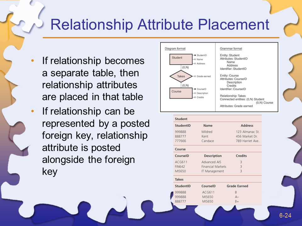 6-24 Relationship Attribute Placement If relationship becomes a separate table, then relationship attributes are placed in that table If relationship can be represented by a posted foreign key, relationship attribute is posted alongside the foreign key