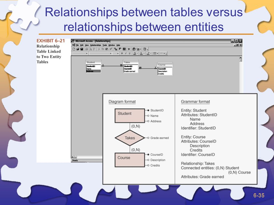 6-35 Relationships between tables versus relationships between entities