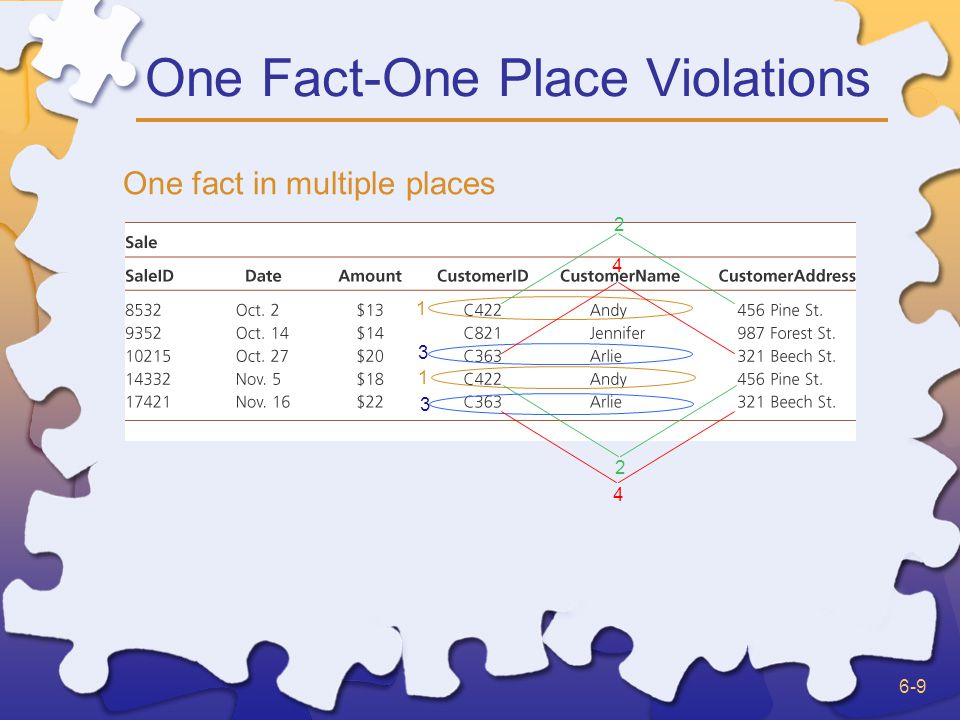 6-9 One Fact-One Place Violations One fact in multiple places 1 1 2 2 3 3 4 4
