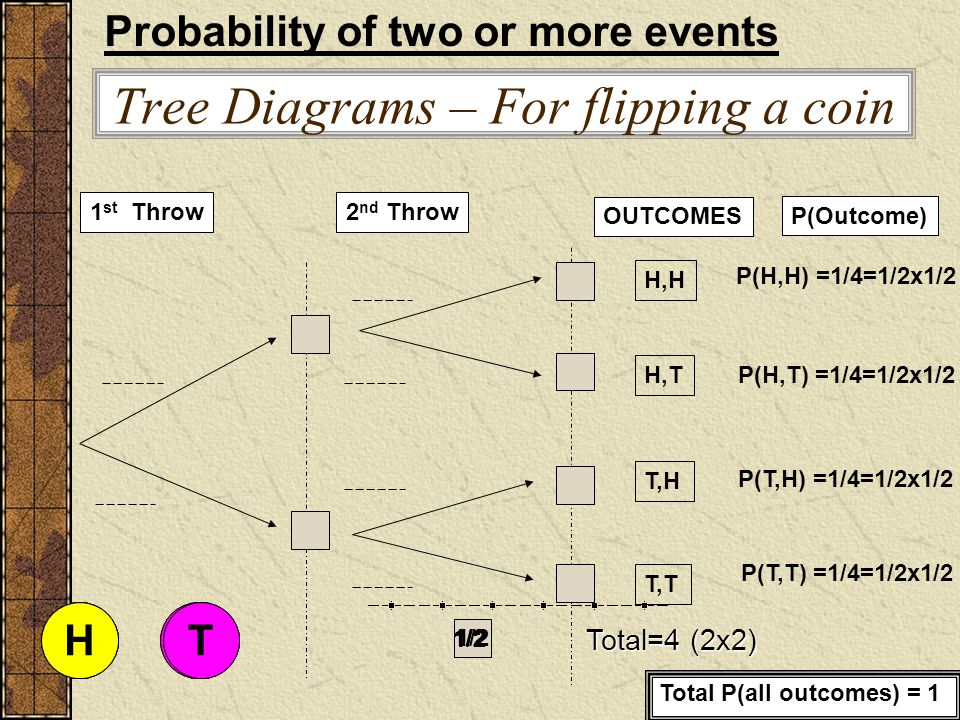 Dependent Events two or more events are said to be dependent if the occurrence or non-occurrence of one of the events affects the probabilities of occurrence of any of the others.