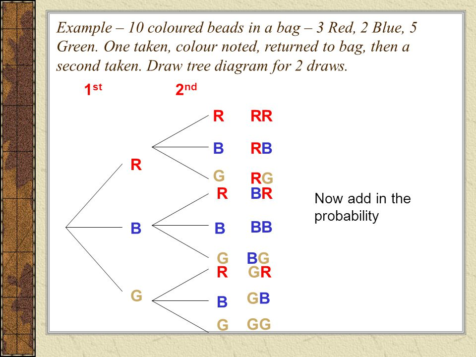 Example – 10 coloured beads in a bag – 3 Red, 2 Blue, 5 Green. One taken, colour noted, returned to bag, then a second taken. Draw tree diagram for 2