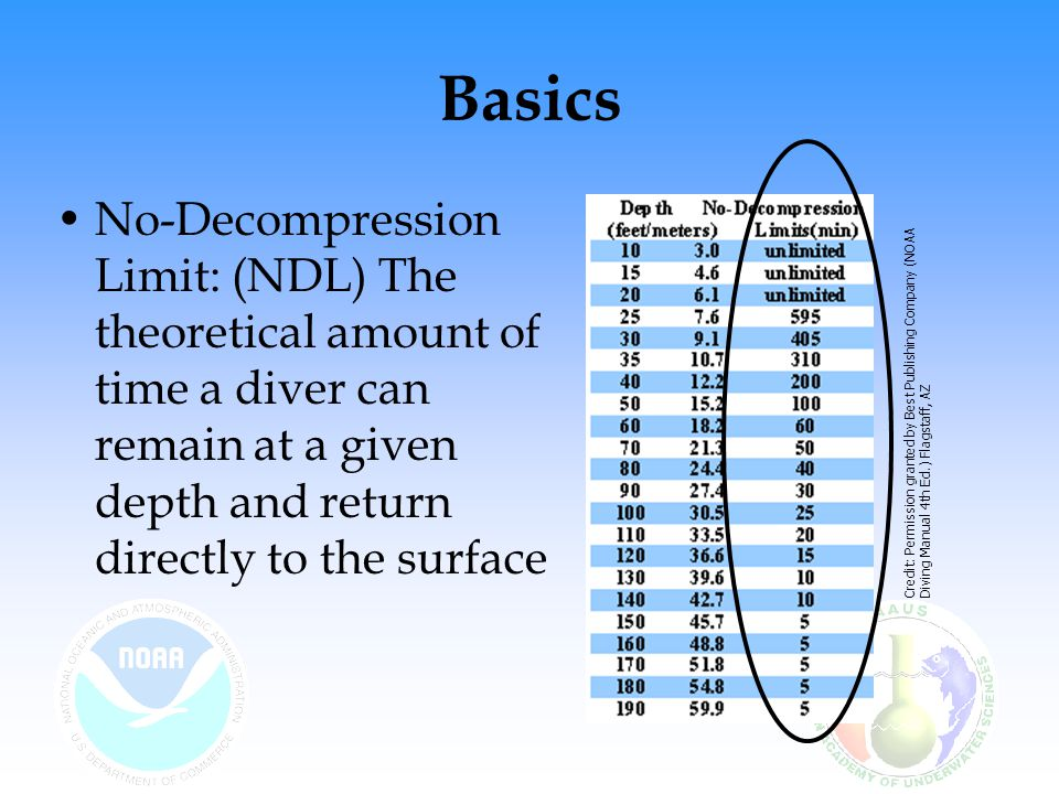 Basics No-Decompression Limit: (NDL) The theoretical amount of time a diver can remain at a given depth and return directly to the surface Credit: Permission granted by Best Publishing Company (NOAA Diving Manual 4th Ed.) Flagstaff, AZ