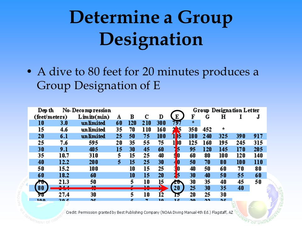 Determine a Group Designation A dive to 80 feet for 20 minutes produces a Group Designation of E Credit: Permission granted by Best Publishing Company (NOAA Diving Manual 4th Ed.) Flagstaff, AZ