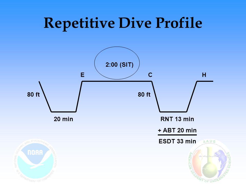 Repetitive Dive Profile 80 ft 20 minRNT 13 min + ABT 20 min ESDT 33 min 2:00 (SIT) ECH