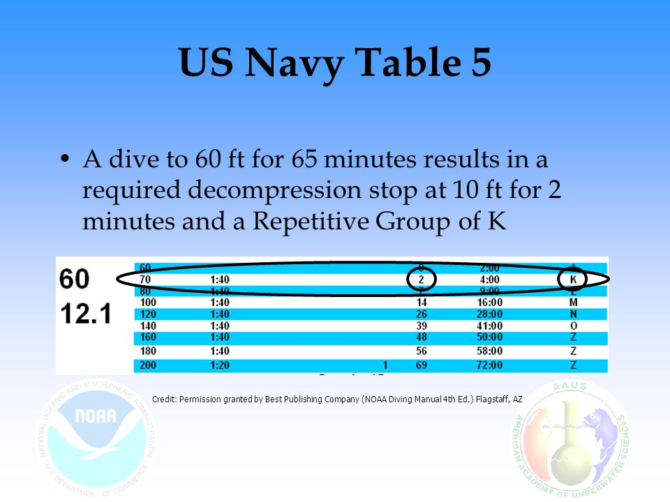 US Navy Table 5 A dive to 60 ft for 65 minutes results in a required decompression stop at 10 ft for 2 minutes and a Repetitive Group of K Credit: Permission granted by Best Publishing Company (NOAA Diving Manual 4th Ed.) Flagstaff, AZ