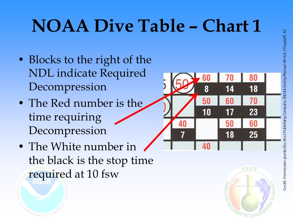 NOAA Dive Table – Chart 1 Blocks to the right of the NDL indicate Required Decompression The Red number is the time requiring Decompression The White number in the black is the stop time required at 10 fsw Credit: Permission granted by Best Publishing Company (NOAA Diving Manual 4th Ed.) Flagstaff, AZ